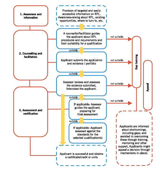 RPL process – generic flowchart