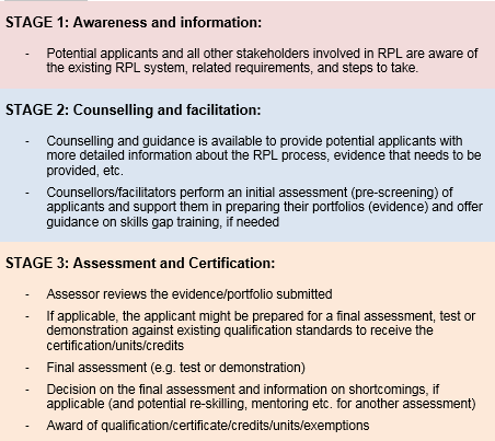 RPL process - three main stages